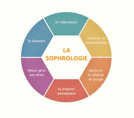 Les axes que la sophrologie cible